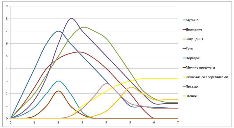 График-сенситивных-периодов