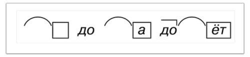 Разбор слова по составу 4 класс загадка 1